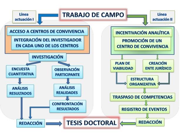 TRIBULACIONES DE UN ANTROPOLOGO-INVESTIGADOR EN FORMACIÓN SOBRE EL ACCESO AL TRABAJO DE CAMPO