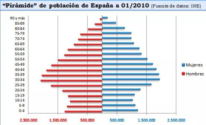 La pirámide demográfica de España